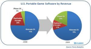 Revenue Marktanteil USA